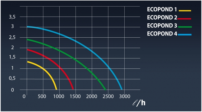 Диаграмма потока SICCE ECO POND